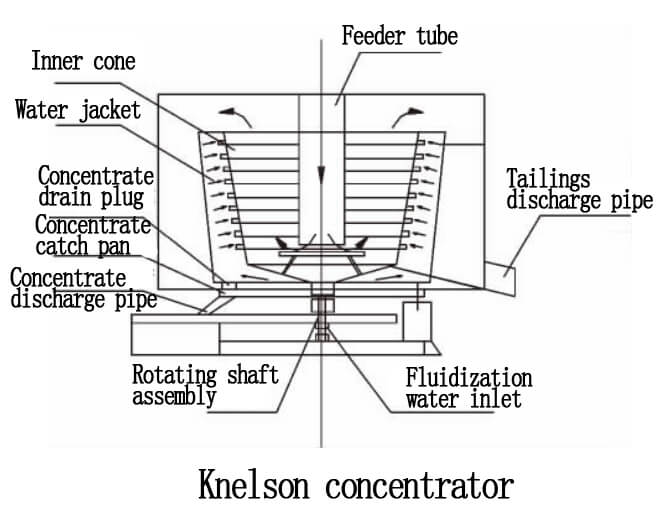 Knelson-concentrator
