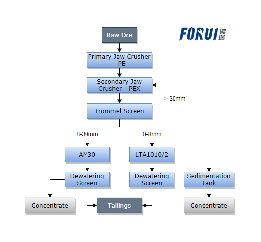 Flow Chart of Fluorite Beneficiation Plant in Mongolia