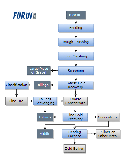 Flow Chart of Alluvial Gold Beneficiation in Africa