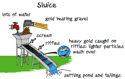 Sluice Box Principle